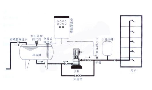 """""""变频技术为高楼供水提供变频恒压供水新方向"""""""